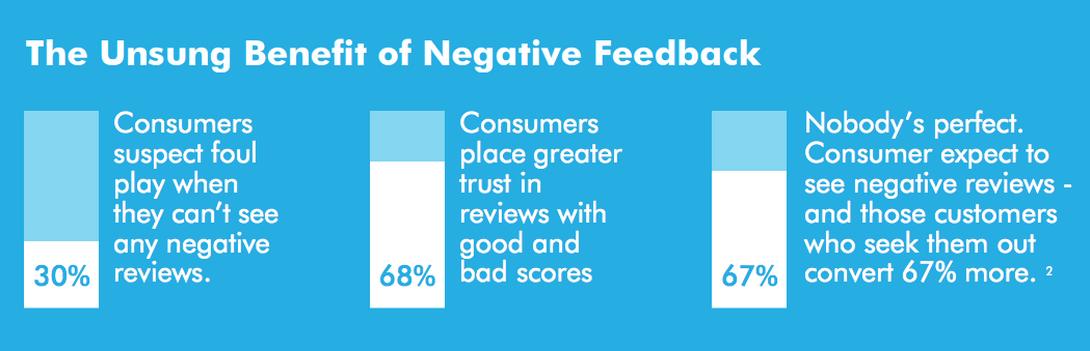 DDS_Feeback_Of_Negative_Reviews