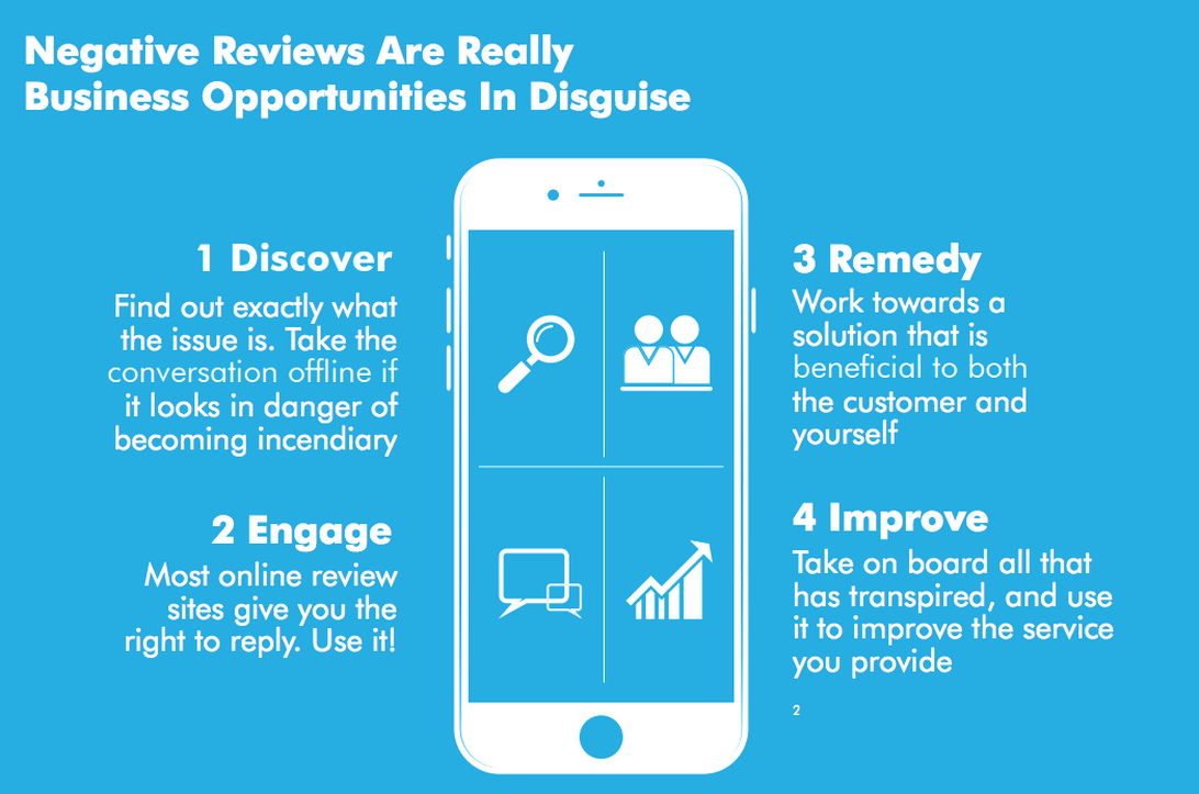 DDS_Online_Reviews_Business_Opportunities_for_your_Dental_Practice